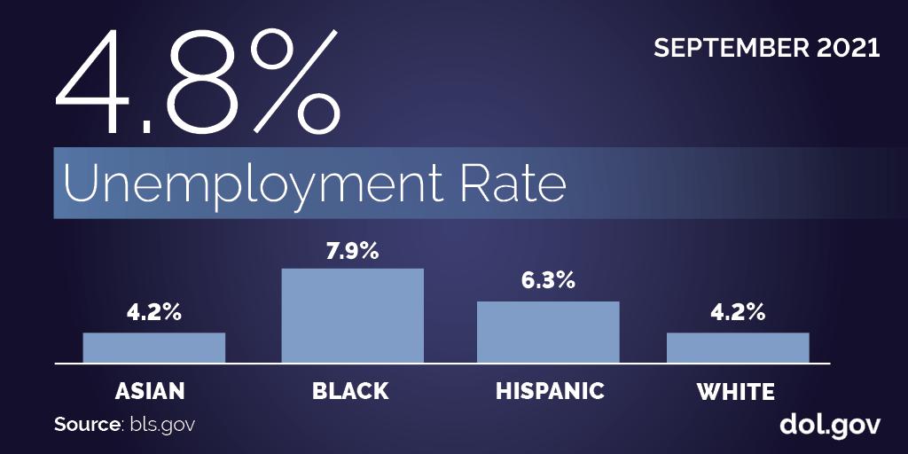 September 2021: 4.8% unemployment rate. Asian 4.2%, Black 7.9%, Hispanic 6.3% and white 4.2%. Source: bls.gov. dol.gov