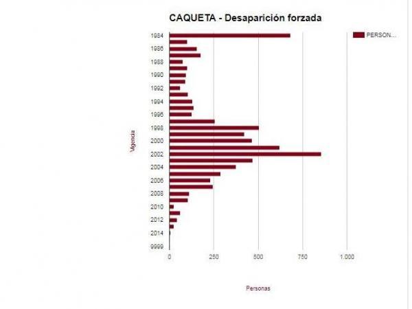 Desaparecidos Caquetá