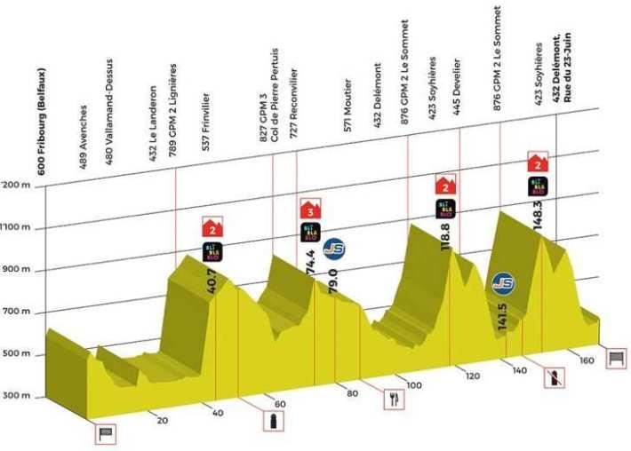 1. Etapa 25 de abril Friburgo – Delémont. Media montaña 166,6 KM