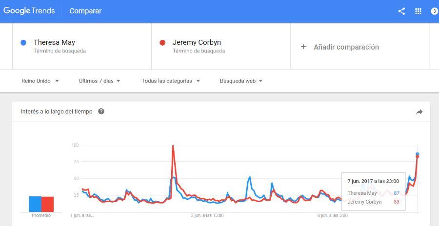 Elecciones en Reino Unido 2017. Que predice Google