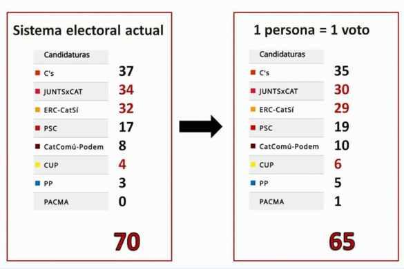¿Se debe hacer urgentemente la Ley Electoral en Cataluña?