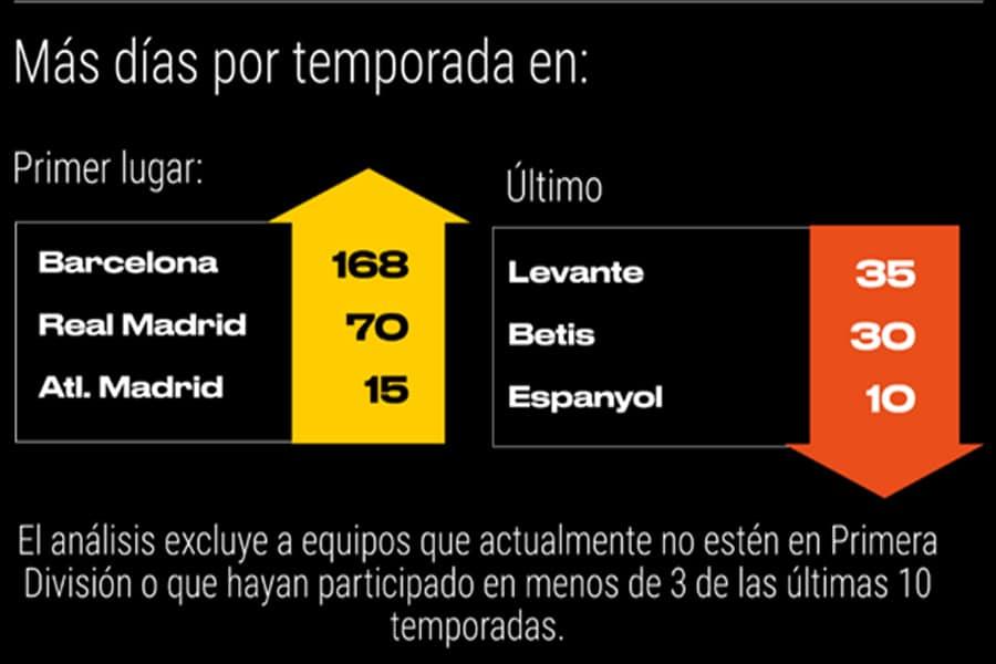 La Liga Santander un dominio Blaugrana-1