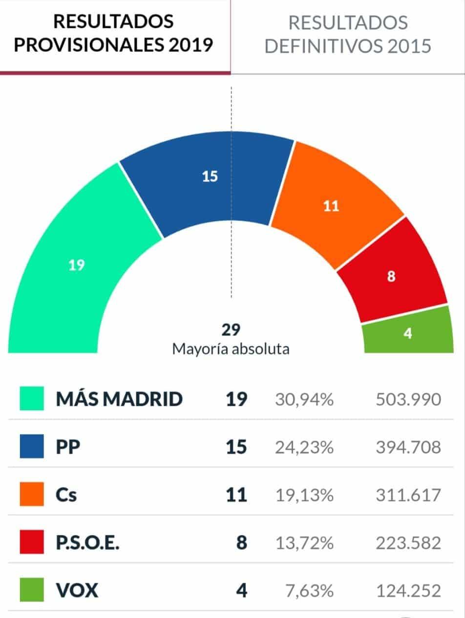 ¿Quién prefieres que gobierne el ayuntamiento de Madrid?