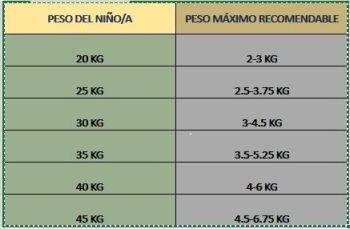 Mochilas escolares tabla pesos