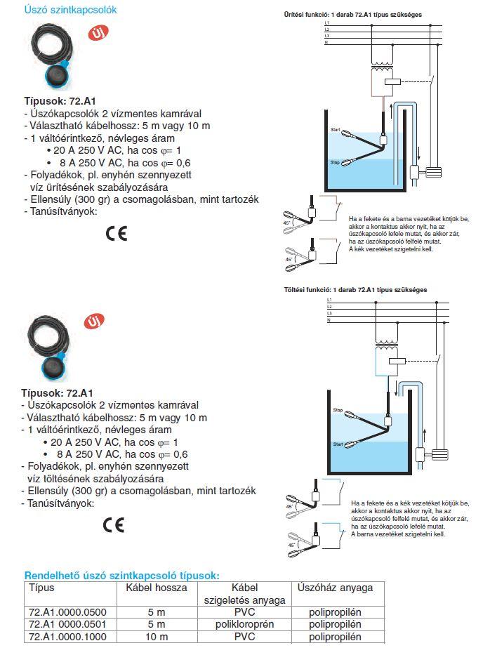 Finder 72.A1 úszó szintkapcsoló (úszókapcsoló) + rendelhető típusok
