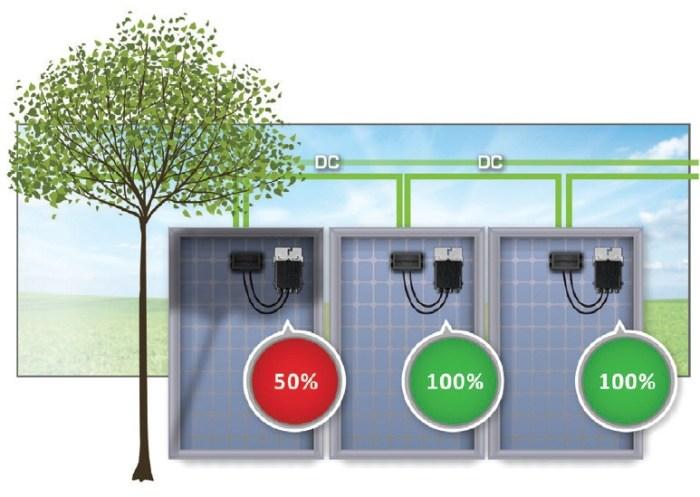 Árnyékolt napelemes rendszer működése SolarEdge inverter és technológia esetén