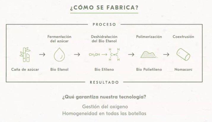 Tapones Nomacorc - Como se fabrican