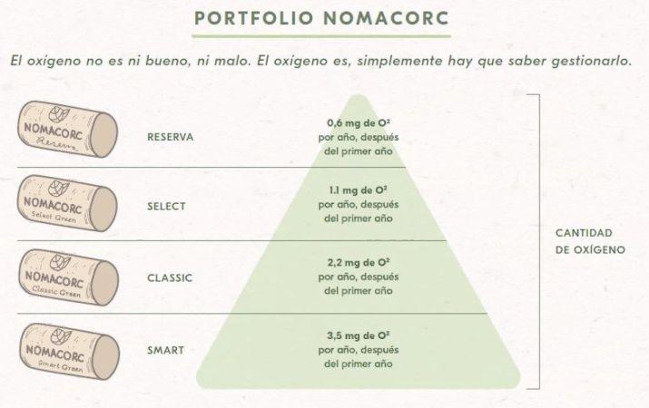 Portfolio Nomacorc
