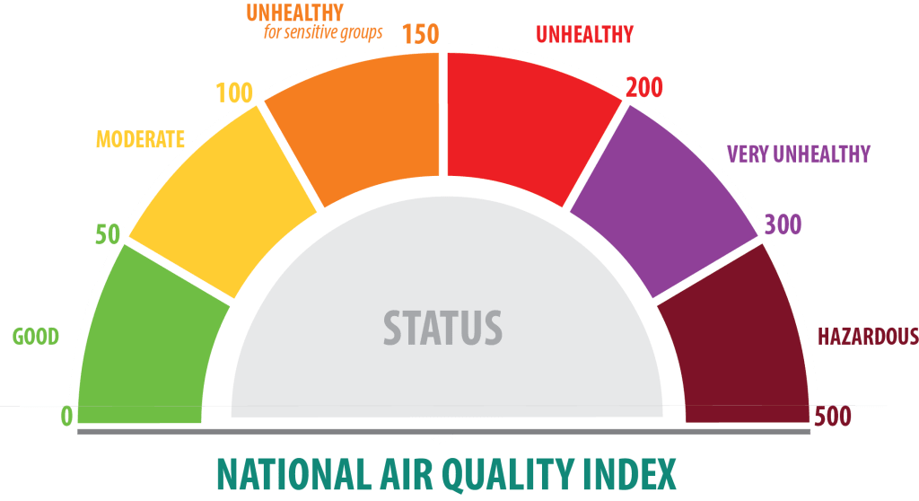 Understanding the Air Quality Index