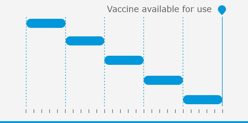 Sviluppo di vaccini standard