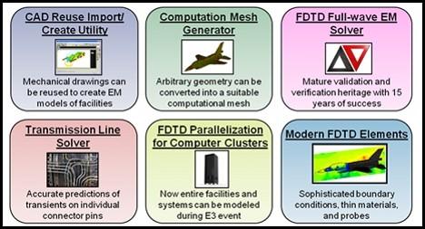Describes the work flow of using EMA3D