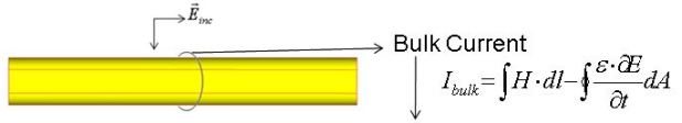 Drawing of equation of bulk current and rocket