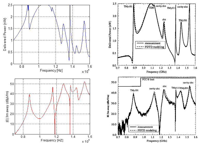 Comparison of EMI from a Slot experiment to simulation