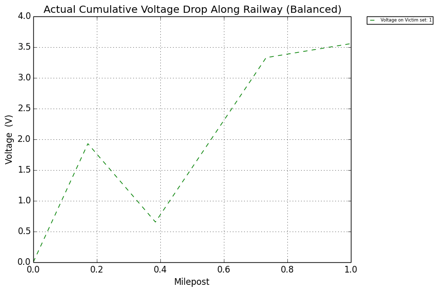 railroad signal protection - Figure 11: Ground Conductivity 0.01 σ.