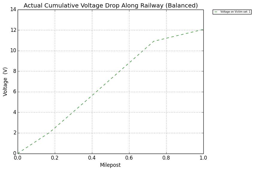railroad signal protection - Figure 6: Horizontal Line