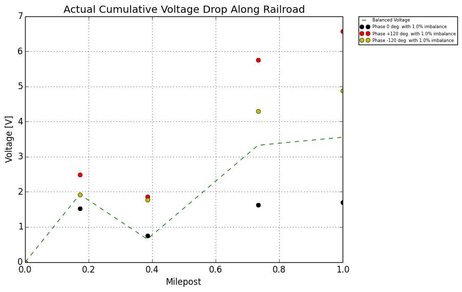 railroad signal protection - Figure 7: Current Imbalance 1%
