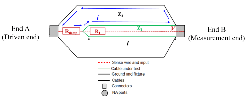 3-Transfer-Impedance-test-fixture-and-cable-under-test-ends