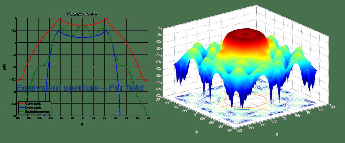 antenna-design-software-apature-far-field-simulation-modulus