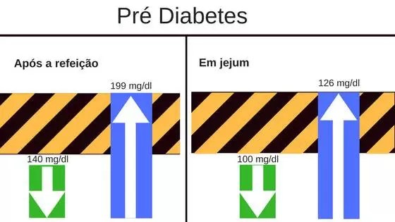 Pré DiabetesNível de Glicose