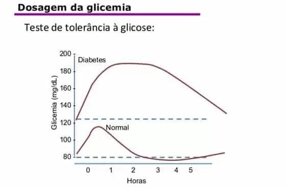 Teste de tolerância a glicose