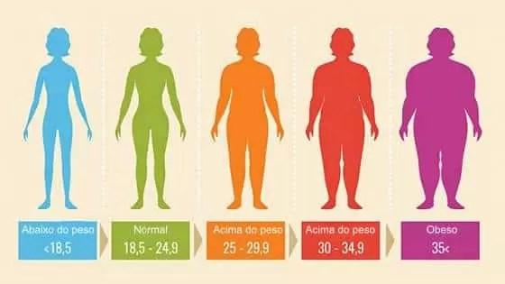 Como calcular índice de massa corporal
