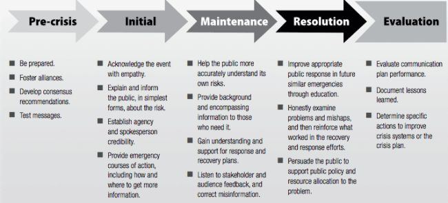 Crisis and Emergency Risk Communication CERC Cycle