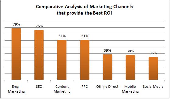 email marketing return on investment (roi)