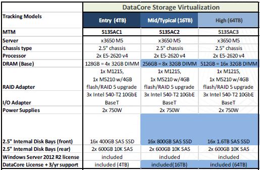 Versiones DX8200D Server San