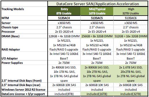 Versiones D8200D Virtualized Storage