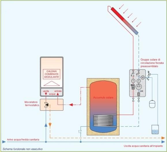 Impianto misto solare e tradizionale