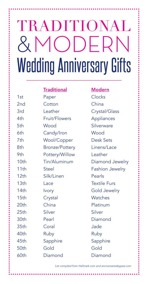 30 Year Wedding Anniversary Gift Ideas Idea Gallery