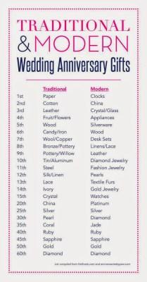 4th Wedding Anniversary Gift Idea
