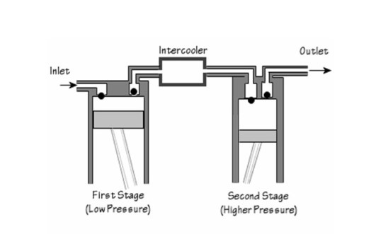 two-stage-inside