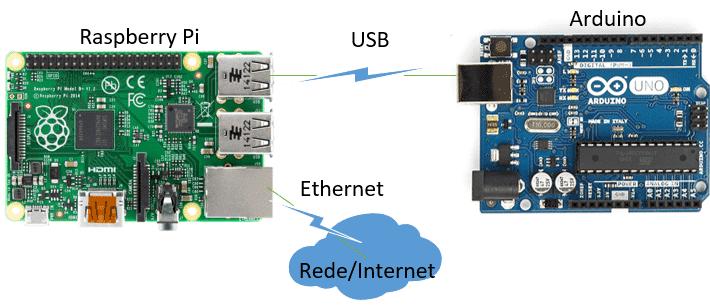 Sistema Web com Raspberry Pi e Arduino: Estruturação do Modelo Arduino + Raspberry Pi
