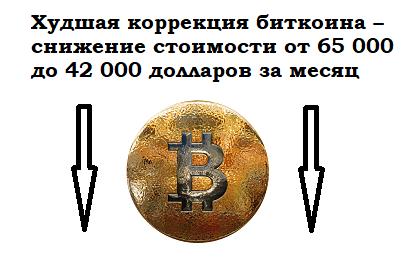 Худшая коррекция биткоина