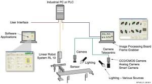 HighPerformance Machine Vision Systems Using Xilinx 7