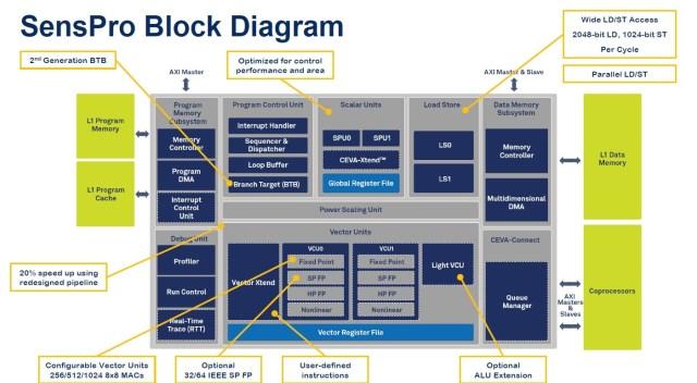 CEVA SensPro block diagram