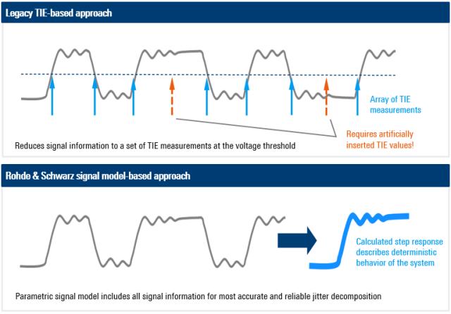 Figure 3 comparison of jitter signals