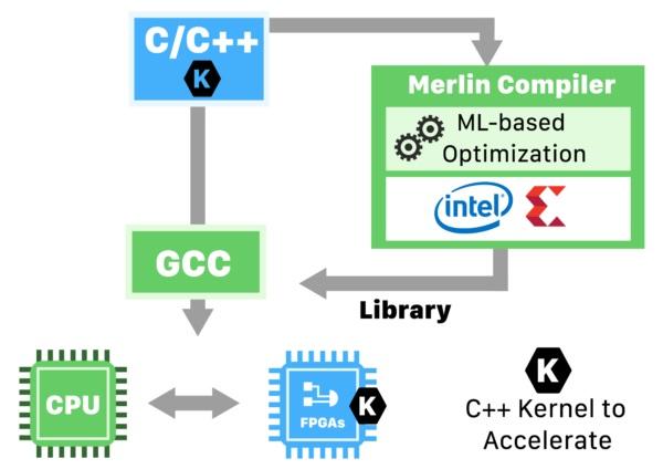 Falcon Computing merlin-diagram