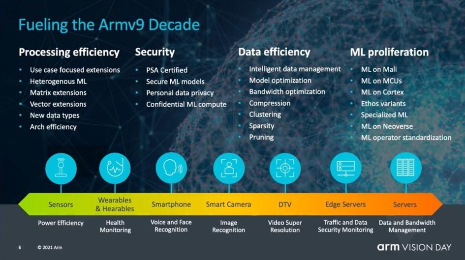 Armv9 addresses new demands