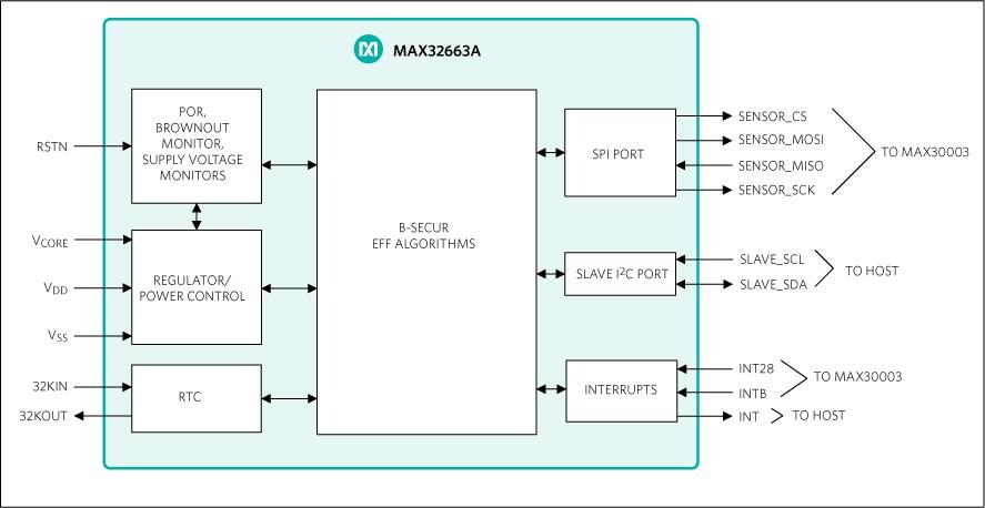 B-Secur Maxim MAX32663A Simplified Block Diagram