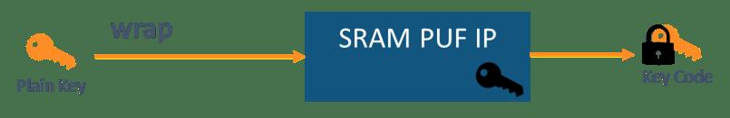 Intrinsic ID SRAM PUF - Figure 6
