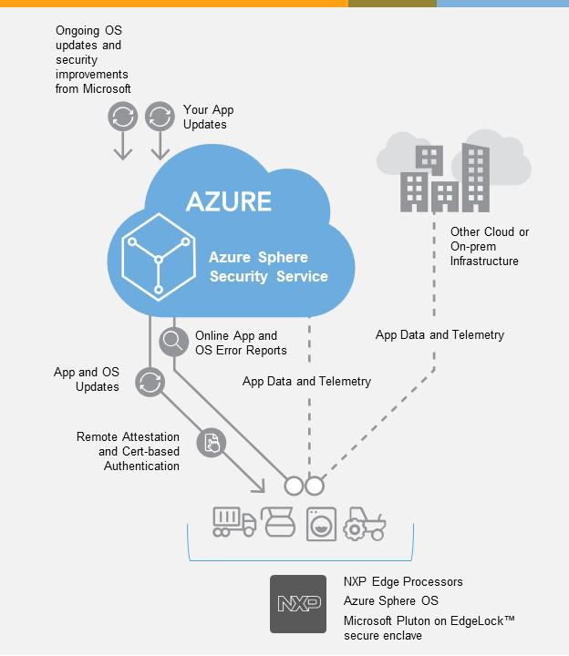 NXP i.MX 8ULP-CS Microsoft Azure Image