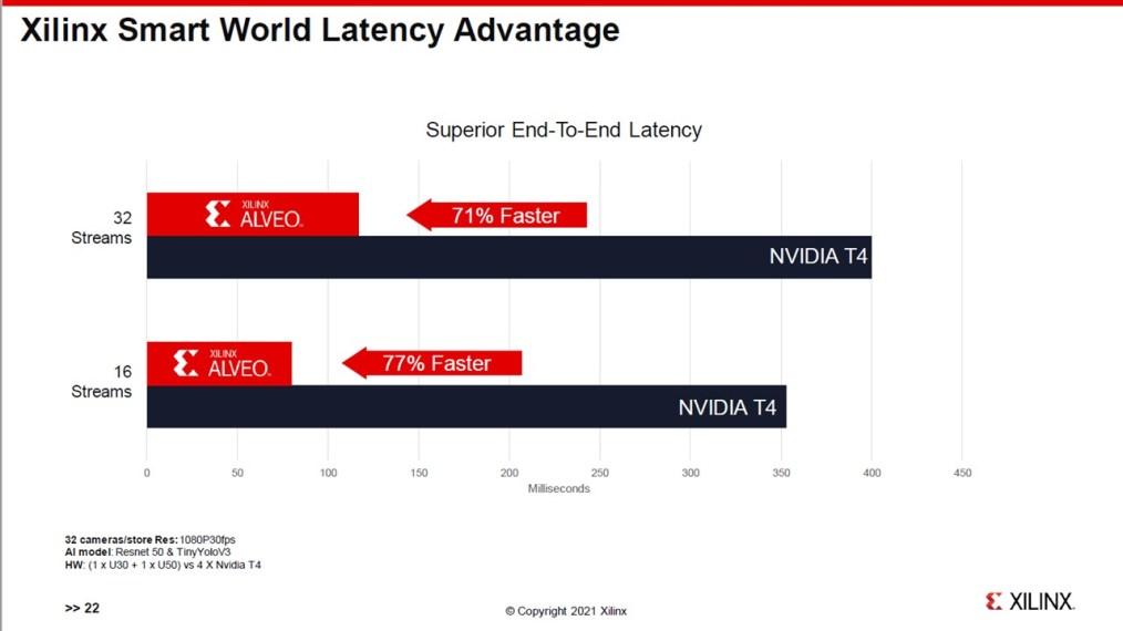 Xilinx video analytics performance benchmark