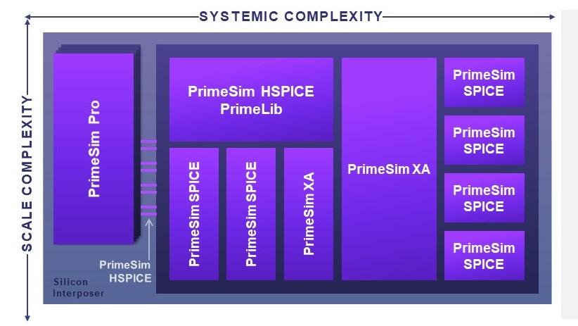 Synopsys PrimeSim_Continuum block diagram