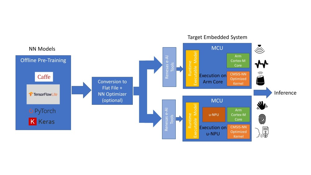 Fig 2 - Renesas part 2 - AI implemetation on MCUs