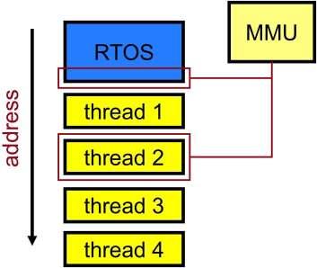 Tasks and scheduling - Embedded.com