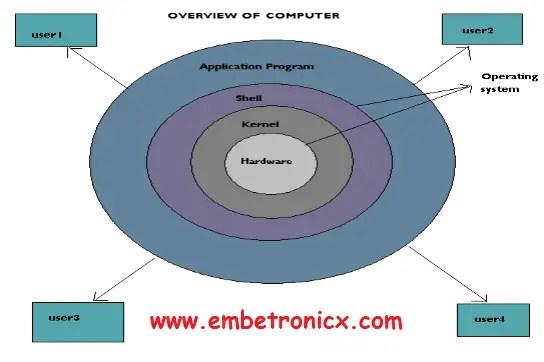 2-2 RTOS Basics Concepts - Part 1