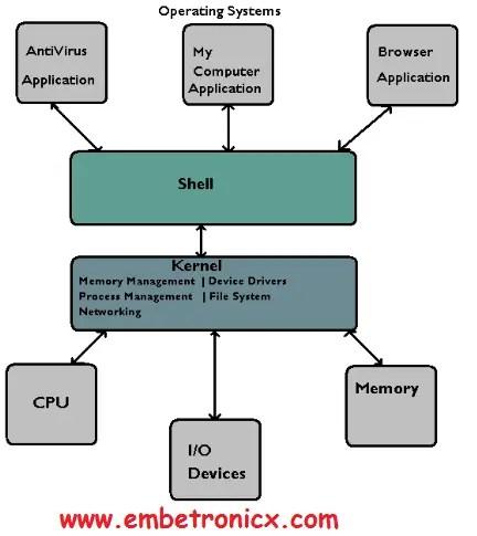 3-2 RTOS Basics Concepts - Part 1