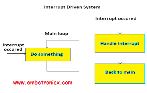 6-2 RTOS Basics Concepts - Part 1